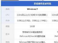 windows7 64位旗舰和win10专业版哪个对电脑配置高呢