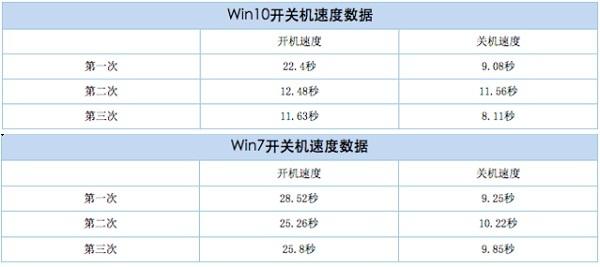 玩游戏用win7系统还是win10专业版