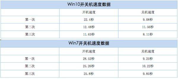 全面剖析win7与win10的区别,5项数据帮助你选择完美系统