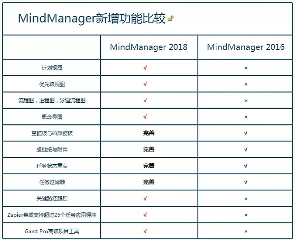 mindmanager2018下载