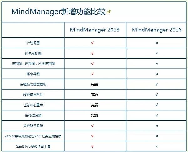 mindmanager2018破解版下载
